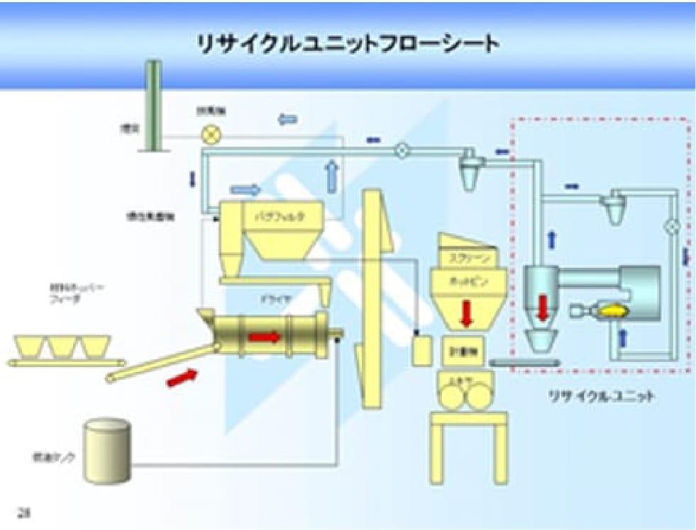 リサイクルユニットフローシート